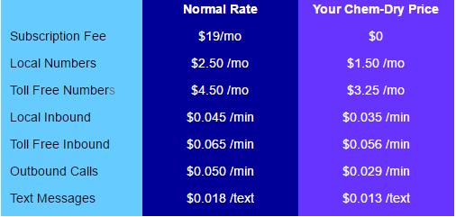 CTM Fees